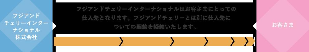 フジアンドチェリーインターナショナルはお客さまにとっての仕入先となります。フジアンドチェリーとは別に仕入先についての契約を締結いたします。