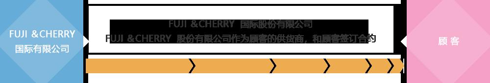 FUJI &CHERRY  国际股份有限公司 FUJI &CHERRY  股份有限公司作为顾客的供货商,和顾客签订合约